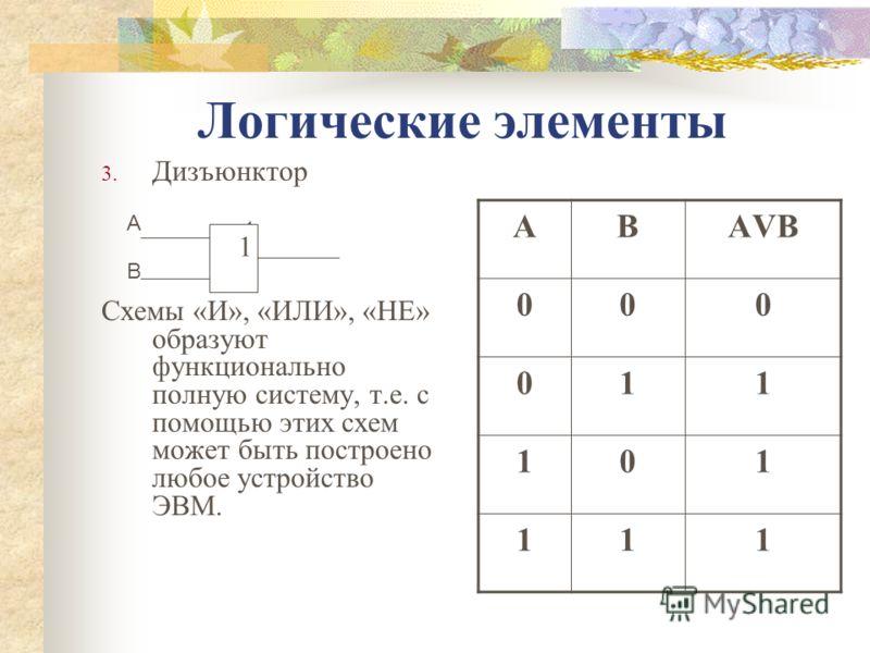 Логические элементы 3. Дизъюнктор Схемы «И», «ИЛИ», «НЕ» образуют функционально полную систему, т.е. с помощью этих схем может быть построено любое устройство ЭВМ. АВАVВАVВ 000 011 101 111 1 A B 1