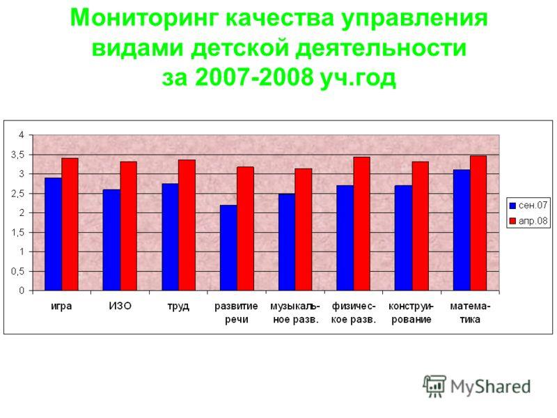 Мониторинг качества управления видами детской деятельности за 2007-2008 уч.год