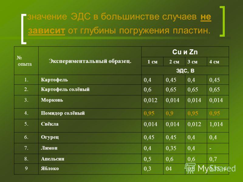 14 значение ЭДС в большинстве случаев не зависит от глубины погружения пластин. опыта Экспериментальный образец. Cu и Zn 1 см2 см3 см4 см ЭДС, В 1.Картофель 0,40,450,40,45 2.Картофель солёный 0,60,65 3.Морковь 0,0120,014 4.Помидор солёный 0,950,90,95