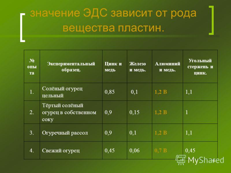 16 значение ЭДС зависит от рода вещества пластин. опы та Экспериментальный образец. Цинк и медь Железо и медь. Алюминий и медь. Угольный стержень и цинк. 1. Солёный огурец цельный 0,85 0,11,2 В1,1 2. Тёртый солёный огурец в собственном соку 0,90,151,