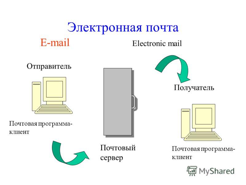 Электронная почта E-mail Electronic mail Отправитель Почтовый сервер Получатель Почтовая программа- клиент