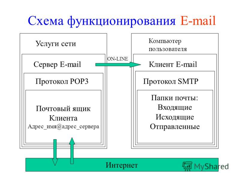 Схема функционирования E-mail Почтовый ящик Клиента Адрес_имя@адрес_сервера Папки почты: Входящие Исходящие Отправленные Услуги сети Компьютер пользователя Сервер E-mailКлиент E-mail ON-LINE Протокол SMTPПротокол РОР3 Интернет