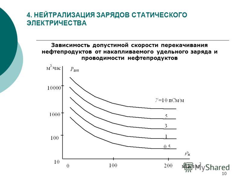 10 4. НЕЙТРАЛИЗАЦИЯ ЗАРЯДОВ СТАТИЧЕСКОГО ЭЛЕКТРИЧЕСТВА Зависимость допустимой скорости перекачивания нефтепродуктов от накапливаемого удельного заряда и проводимости нефтепродуктов