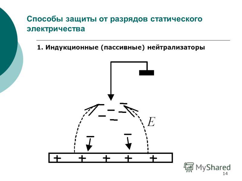 14 Способы защиты от разрядов статического электричества 1. Индукционные (пассивные) нейтрализаторы