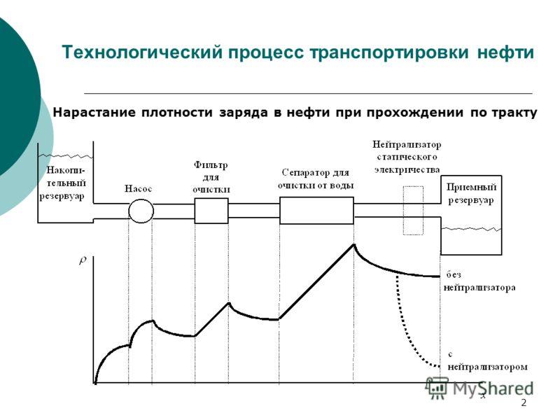 2 Технологический процесс транспортировки нефти Нарастание плотности заряда в нефти при прохождении по тракту