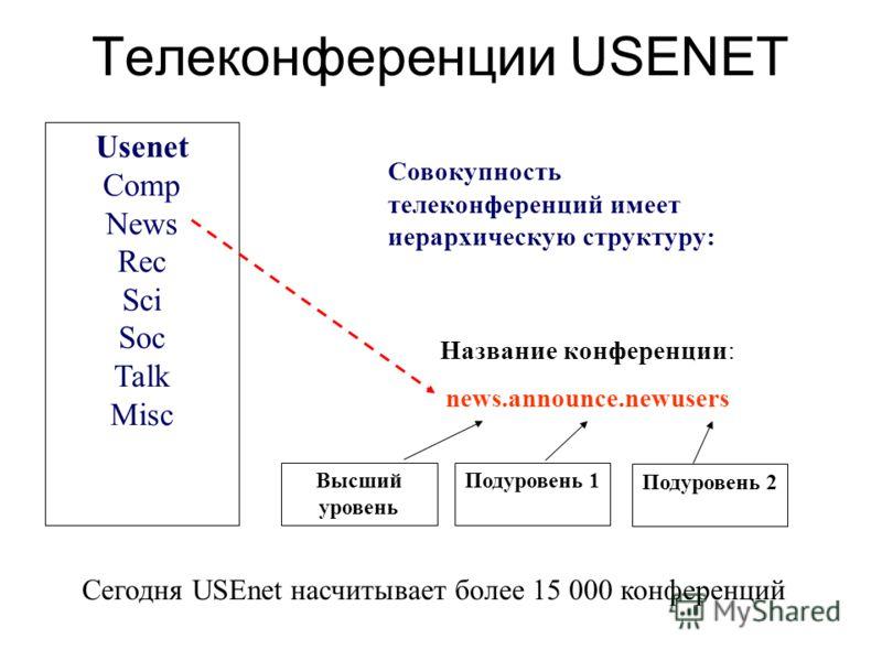 Телеконференции USENET Usenet Comp News Rec Sci Soc Talk Misc Высший уровень Название конференции: news.announce.newusers Подуровень 1 Подуровень 2 Совокупность телеконференций имеет иерархическую структуру: Сегодня USEnet насчитывает более 15 000 ко