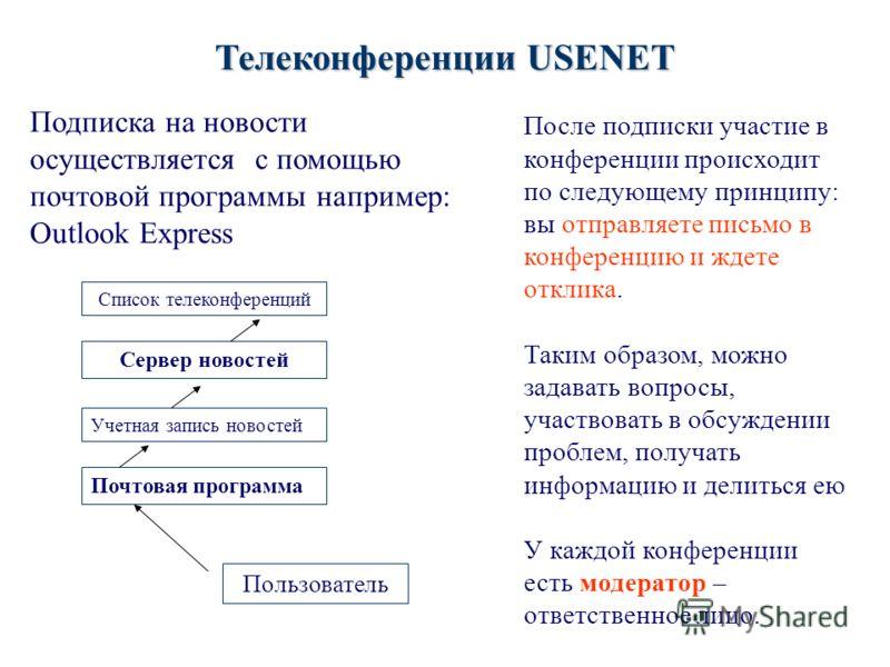 Телеконференции USENET Подписка на новости осуществляется с помощью почтовой программы например: Outlook Express Почтовая программа Учетная запись новостей Сервер новостей Список телеконференций Пользователь После подписки участие в конференции проис