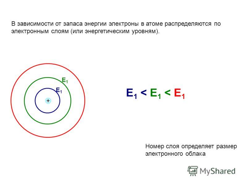 В зависимости от запаса энергии электроны в атоме распределяются по электронным слоям (или энергетическим уровням). + Е1Е1 Е 1 < Е 1 < Е 1 Е1Е1 Номер слоя определяет размер электронного облака