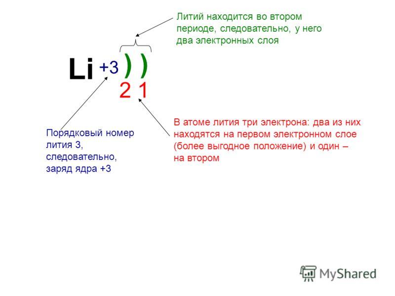 Li +3+3 ) 2 1 Порядковый номер лития 3, следовательно, заряд ядра +3 Литий находится во втором периоде, следовательно, у него два электронных слоя В атоме лития три электрона: два из них находятся на первом электронном слое (более выгодное положение)