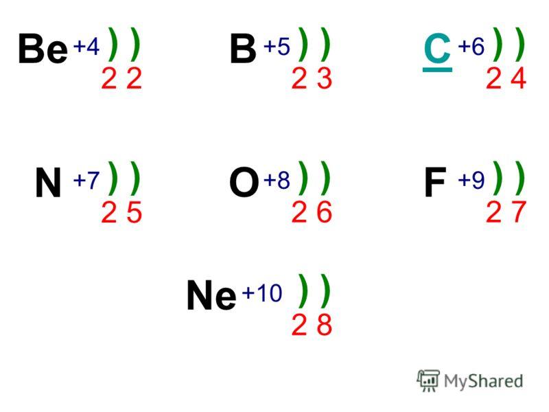 Be +4+4 ) 2 B +5+5 ) 2 3 C +6+6 ) 2 4 N +7+7 ) 2 5 O +8+8 ) 2 6 F +9+9 ) 2 7 Ne +10 ) 2 8