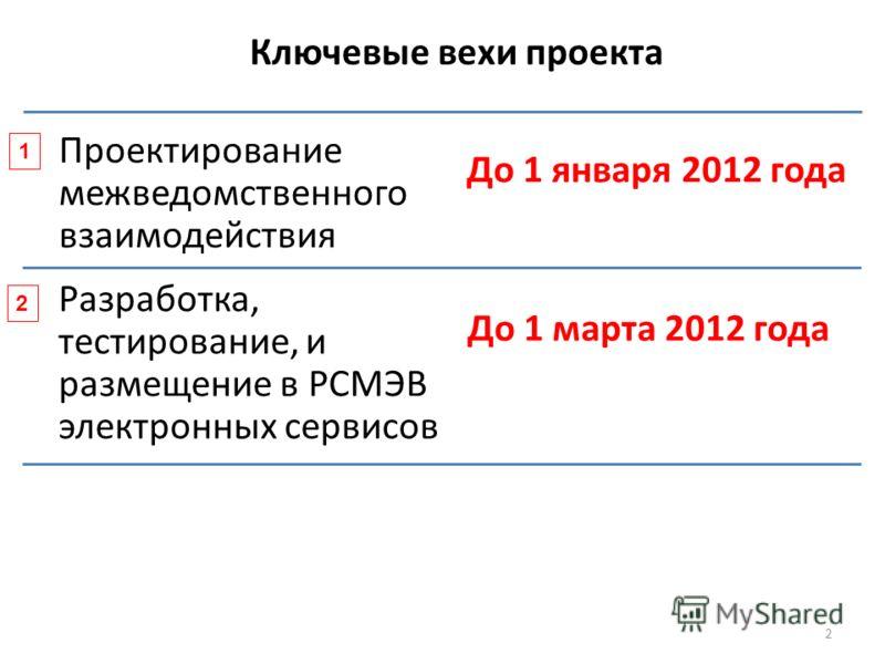 Высшая школа экономики, Москва, 2011 фото 2 Текущие приоритеты правового регулирования межведомственного взаимодействия Проектирование межведомственного взаимодействия 1 2 Ключевые вехи проекта До 1 января 2012 года Разработка, тестирование, и размещ