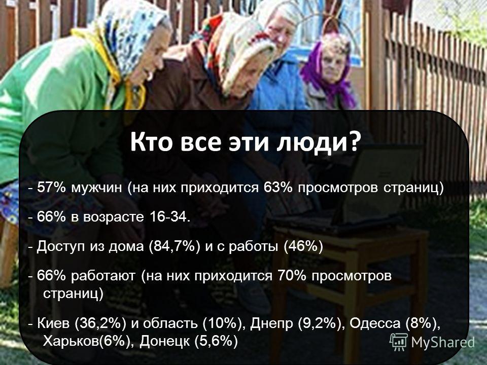 Кто все эти люди? - 57% мужчин (на них приходится 63% просмотров страниц) - 66% в возрасте 16-34. - Доступ из дома (84,7%) и с работы (46%) - 66% работают (на них приходится 70% просмотров страниц) - Киев (36,2%) и область (10%), Днепр (9,2%), Одесса