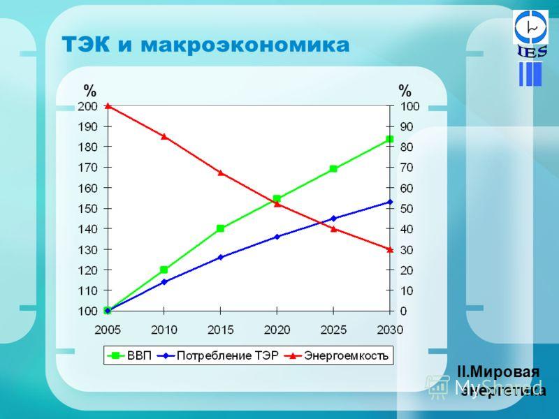ТЭК и макроэкономика II.Мировая энергетика %