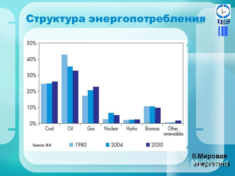 Структура энергопотребления II.Мировая энергетика
