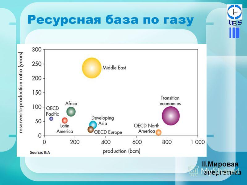 Ресурсная база по газу II.Мировая энергетика