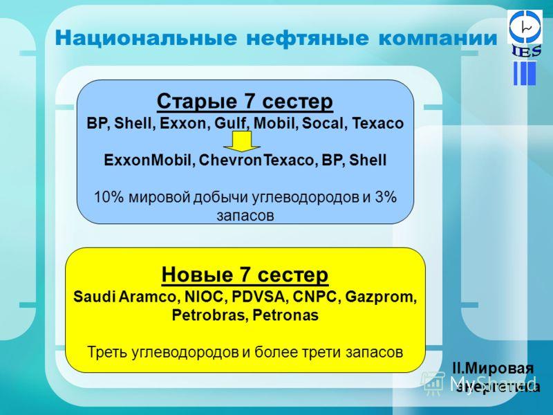 Национальные нефтяные компании II.Мировая энергетика Старые 7 сестер BP, Shell, Exxon, Gulf, Mobil, Socal, Texaco ExxonMobil, ChevronTexaco, BP, Shell 10% мировой добычи углеводородов и 3% запасов Новые 7 сестер Saudi Aramco, NIOC, PDVSA, CNPC, Gazpr