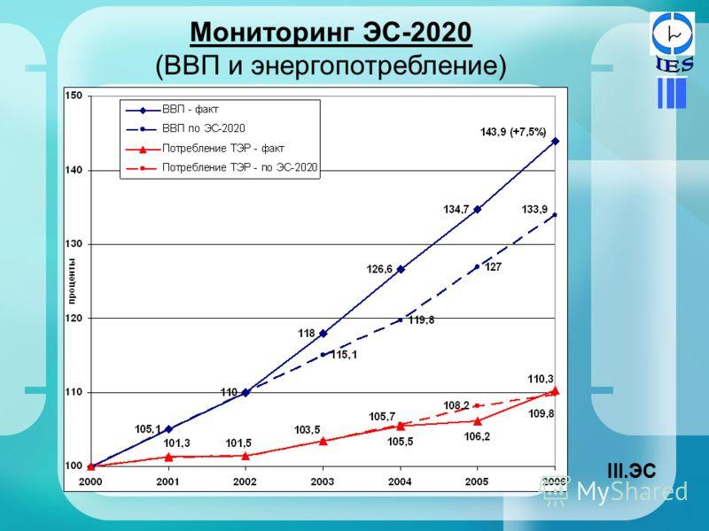 Мониторинг ЭС-2020 (ВВП и энергопотребление) III.ЭС