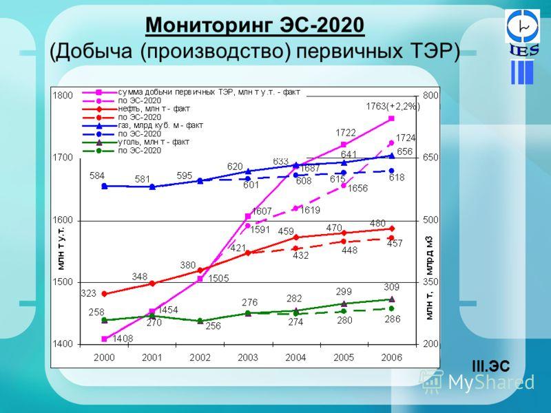 Мониторинг ЭС-2020 (Добыча (производство) первичных ТЭР) III.ЭС