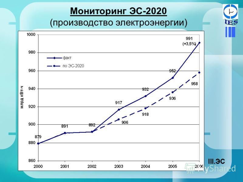Мониторинг ЭС-2020 (производство электроэнергии) III.ЭС