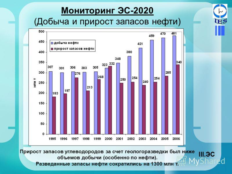 Мониторинг ЭС-2020 (Добыча и прирост запасов нефти) Прирост запасов углеводородов за счет геологоразведки был ниже объемов добычи (особенно по нефти). Разведанные запасы нефти сократились на 1300 млн т. III.ЭС