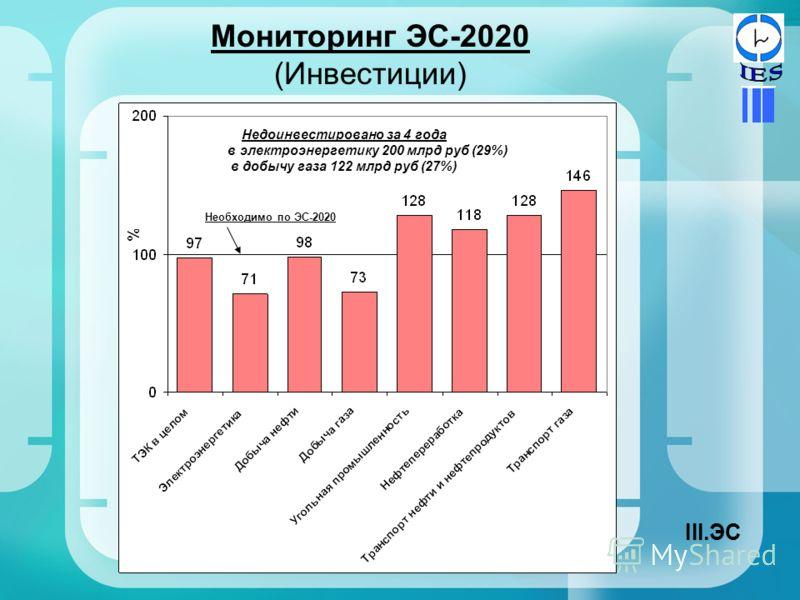 Мониторинг ЭС-2020 (Инвестиции) Недоинвестировано за 4 года в электроэнергетику 200 млрд руб (29%) в добычу газа 122 млрд руб (27%) Необходимо по ЭС-2020 III.ЭС