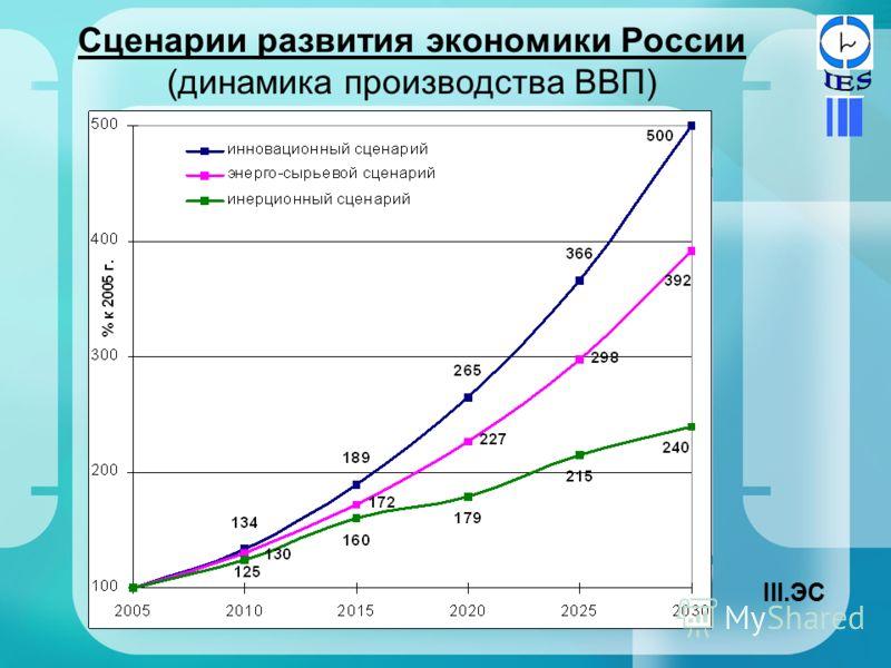 Сценарии развития экономики России (динамика производства ВВП) III.ЭС