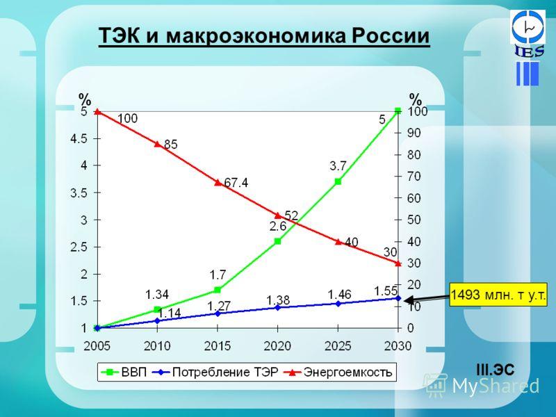 ТЭК и макроэкономика России % 1493 млн. т у.т. III.ЭС