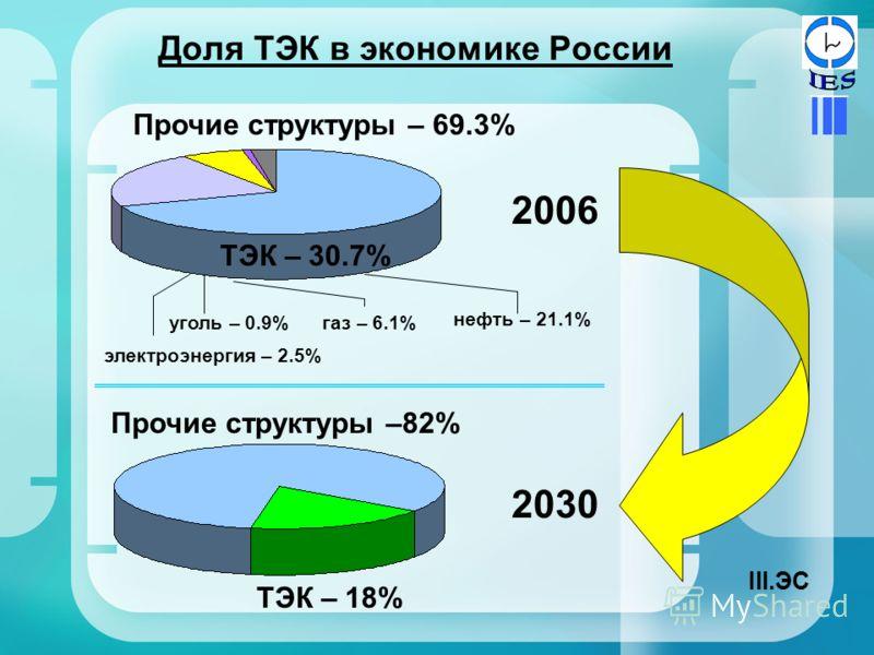 Доля ТЭК в экономике России Прочие структуры – 69.3% ТЭК – 30.7% уголь – 0.9% электроэнергия – 2.5% нефть – 21.1% газ – 6.1% 2006 Прочие структуры –82% ТЭК – 18% 2030 III.ЭС