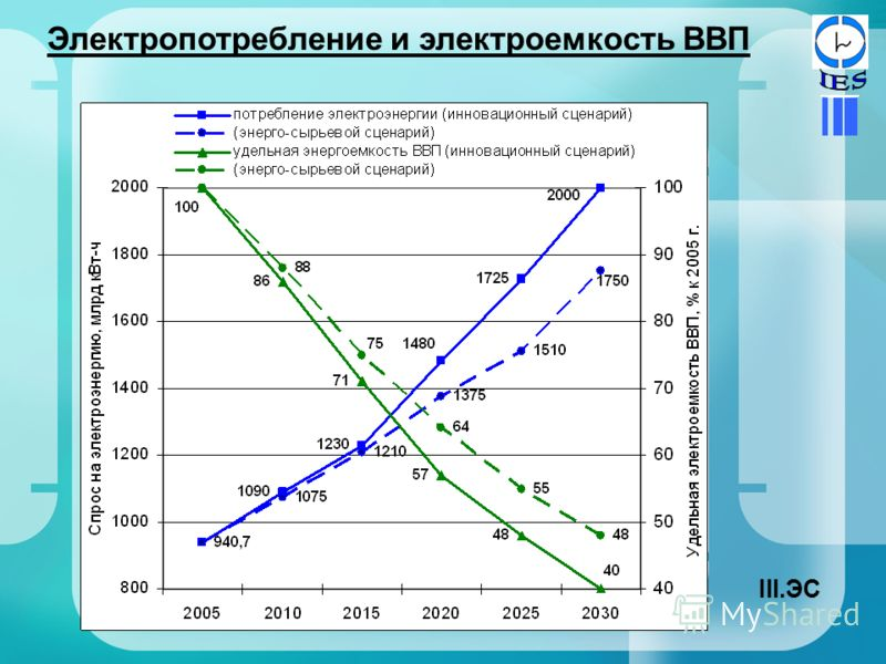 Электропотребление и электроемкость ВВП III.ЭС