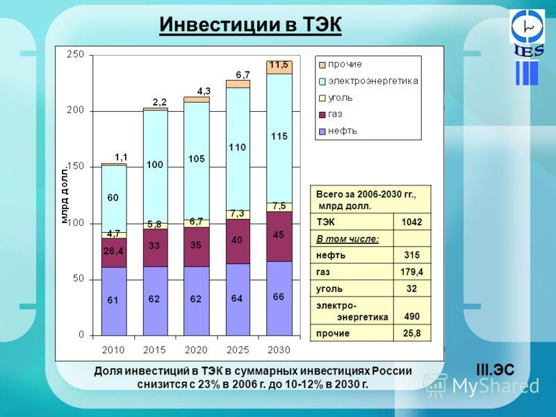 Инвестиции в ТЭК Всего за 2006-2030 гг., млрд долл. ТЭК1042 В том числе: нефть315 газ179,4 уголь32 электро- энергетика490 прочие25,8 Доля инвестиций в ТЭК в суммарных инвестициях России снизится с 23% в 2006 г. до 10-12% в 2030 г. III.ЭС