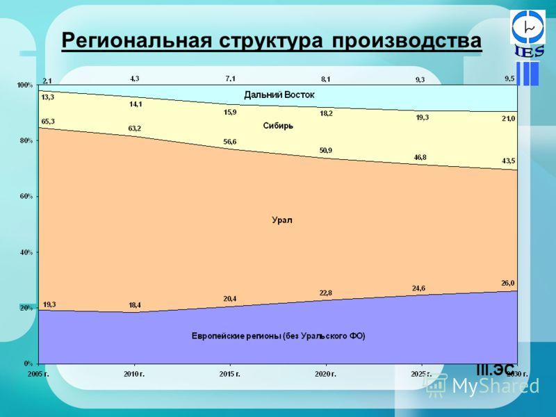 Региональная структура производства III.ЭС