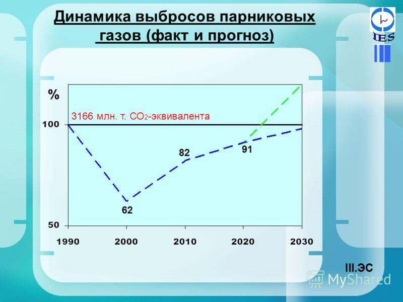 Динамика выбросов парниковых газов (факт и прогноз) 62 82 91 % 3166 млн. т. СО 2 -эквивалента III.ЭС