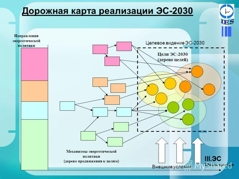 Дорожная карта реализации ЭС-2030 Направления энергетической политики Механизмы энергетической политики (дерево продвижения к целям) Цели ЭС-2030 (дерево целей) Шкала времени Целевое видение ЭС-2030 Внешние условия III.ЭС