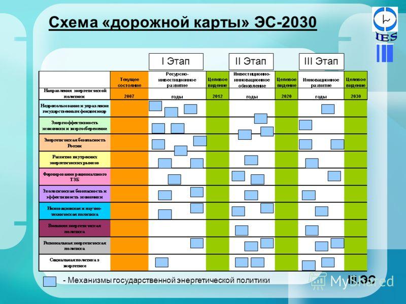 Схема «дорожной карты» ЭС-2030 I ЭтапII ЭтапIII Этап - Механизмы государственной энергетической политики III.ЭС