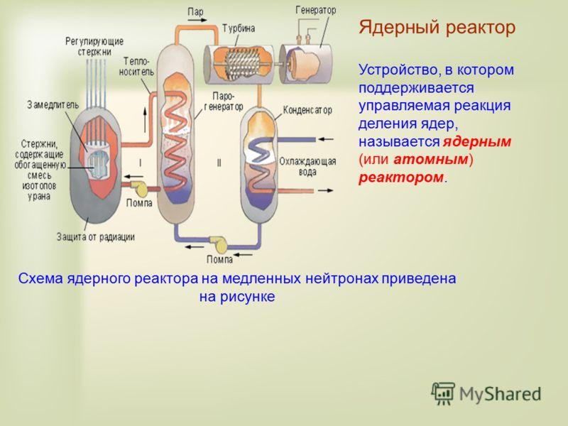 Устройство, в котором поддерживается управляемая реакция деления ядер, называется ядерным (или атомным) реактором. Схема ядерного реактора на медленных нейтронах приведена на рисунке Ядерный реактор