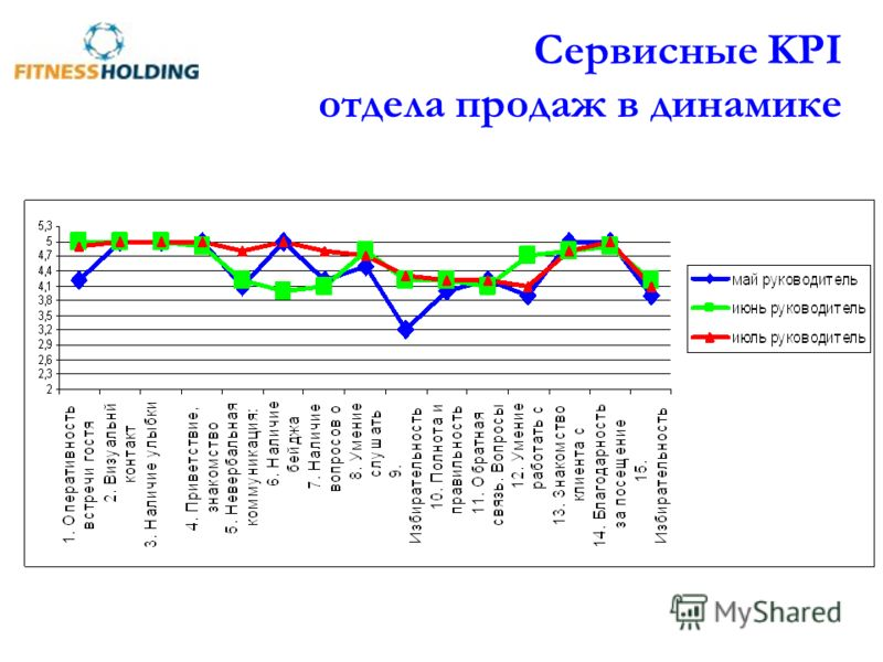 Сервисные KPI отдела продаж в динамике