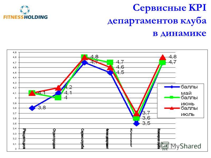 Сервисные KPI департаментов клуба в динамике