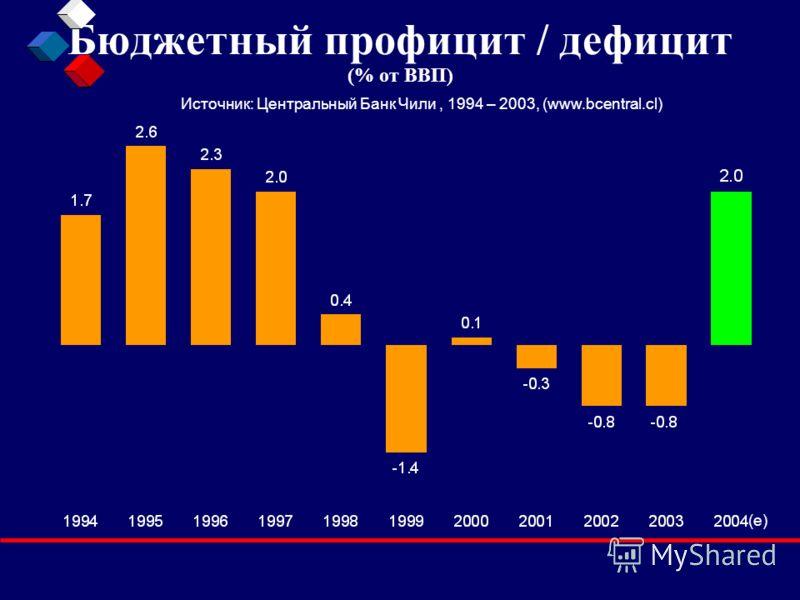 Бюджетный профицит / дефицит (% от ВВП) Источник: Центральный Банк Чили, 1994 – 2003, (www.bcentral.cl) (e)