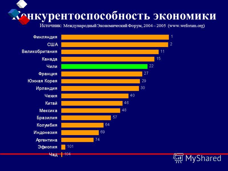 Конкурентоспособность экономики Источник : Международный Экономический Форум, 2004 – 2005 (www.weforum.org)