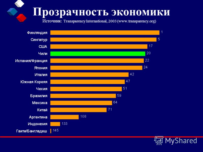 Прозрачность экономики Источник : Transparency International, 2003 (www.transparency.org)