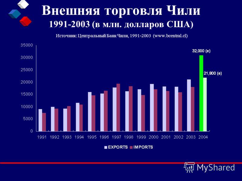 Внешняя торговля Чили 1991-2003 (в млн. долларов США) Источник: Центральный Банк Чили, 1991-2003 (www.bcentral.cl)