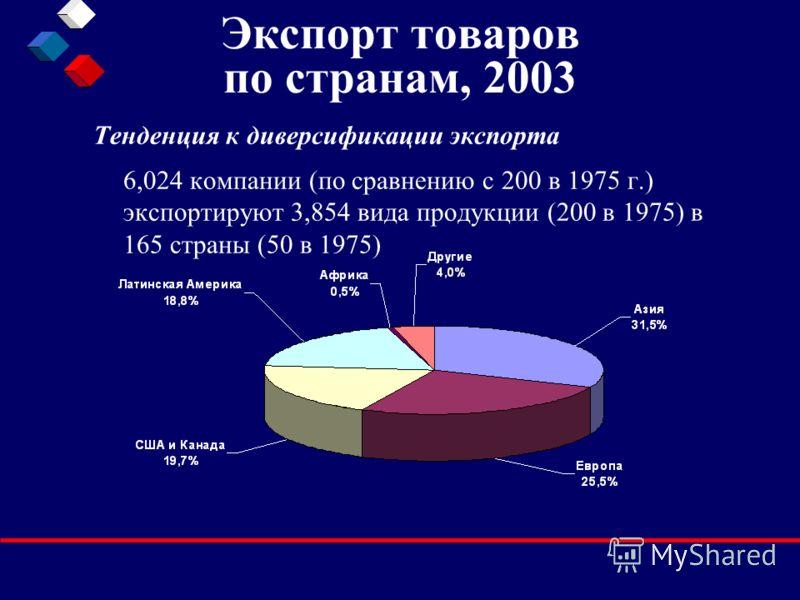 Экспорт товаров по странам, 2003 Тенденция к диверсификации экспорта 6,024 компании (по сравнению с 200 в 1975 г.) экспортируют 3,854 вида продукции (200 в 1975) в 165 страны (50 в 1975)