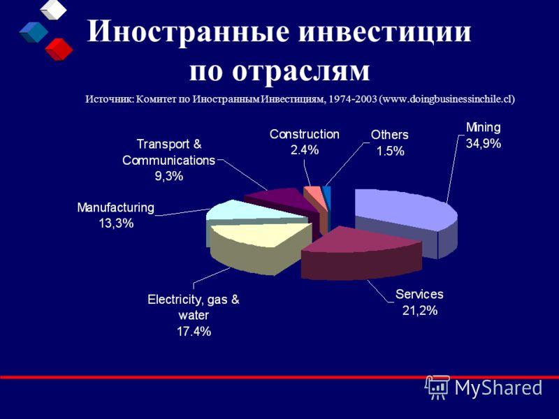 Иностранные инвестиции по отраслям Источник: Комитет по Иностранным Инвестициям, 1974-2003 (www.doingbusinessinchile.cl)