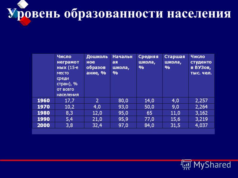 Уровень образованности населения