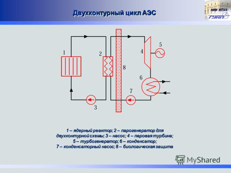 НИИ ИТЭЭ Двухконтурный цикл АЭС 1 – ядерный реактор; 2 – парогенератор для двухконтурной схемы; 3 – насос; 4 – паровая турбина; 5 – турбогенератор; 6 – конденсатор; 7 – конденсаторный насос; 8 – биологическая защита