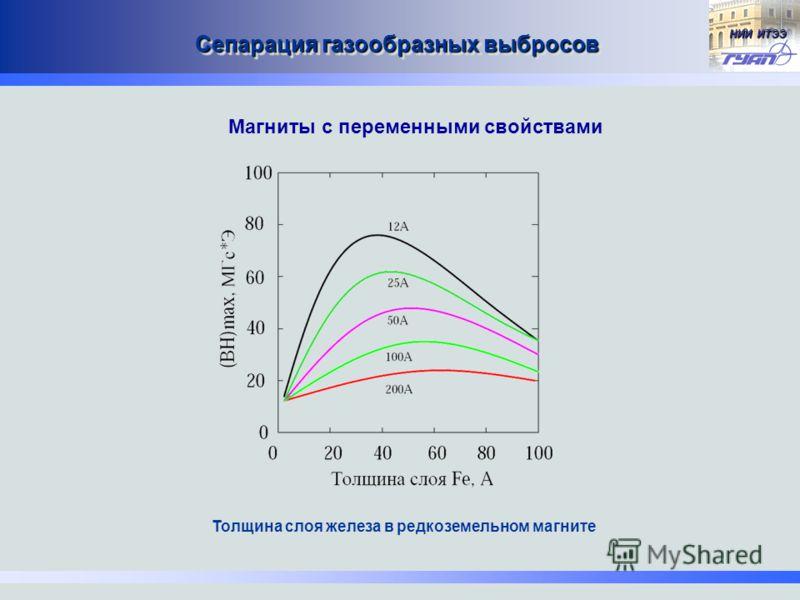 НИИ ИТЭЭ Сепарация газообразных выбросов Толщина слоя железа в редкоземельном магните Магниты с переменными свойствами