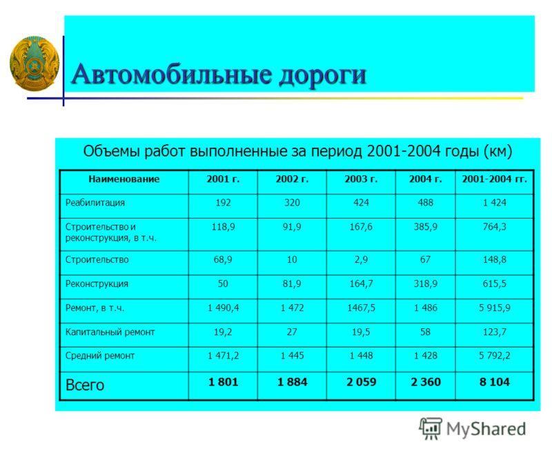 Объемы работ выполненные за период 2001-2004 годы (км) Наименование2001 г.2002 г.2003 г.2004 г.2001-2004 гг. Реабилитация1923204244881 424 Строительство и реконструкция, в т.ч. 118,991,9167,6385,9764,3 Строительство68,9102,967148,8 Реконструкция5081,