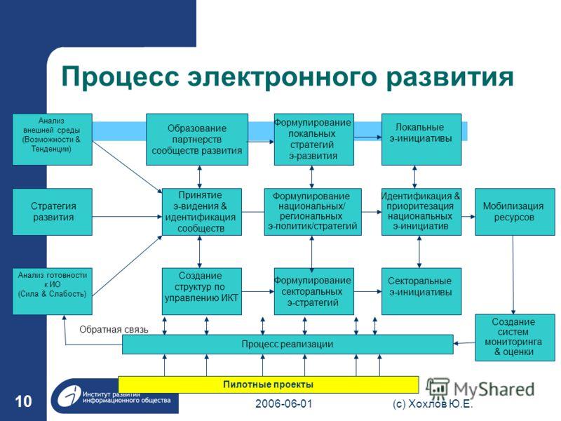 2006-06-01(с) Хохлов Ю.Е. 10 Образование партнерств сообществ развития Процесс электронного развития Принятие э-видения & идентификация сообществ Формулирование локальных стратегий э-развития Формулирование национальных/ региональных э-политик/страте