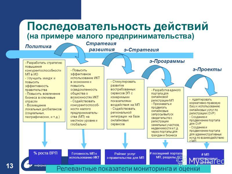 2006-06-01(с) Хохлов Ю.Е. 13 - Повысить эффективное использование ИКТ в экономике и повысить осведомленность общества о возможностях ИКТ - Содействовать конкурентоспособ- ности малого предприниматель- ства (МП) на местном уровне и глобально - Стимули