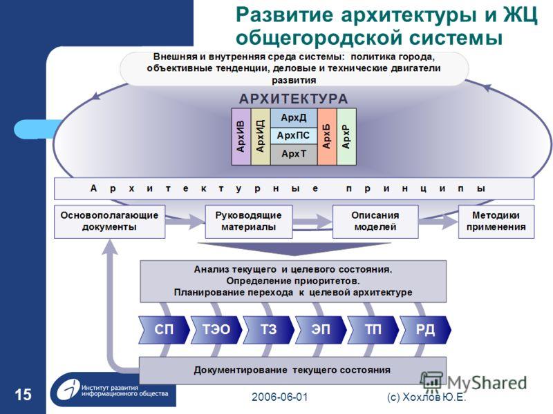 2006-06-01(с) Хохлов Ю.Е. 15 Развитие архитектуры и ЖЦ общегородской системы